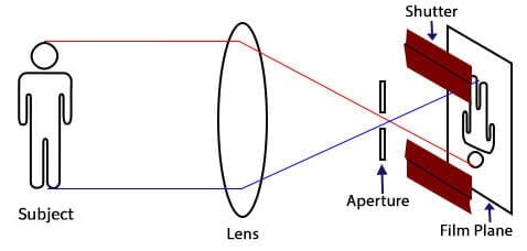 Exposure diagram with subject, lens, and camera - exposure control