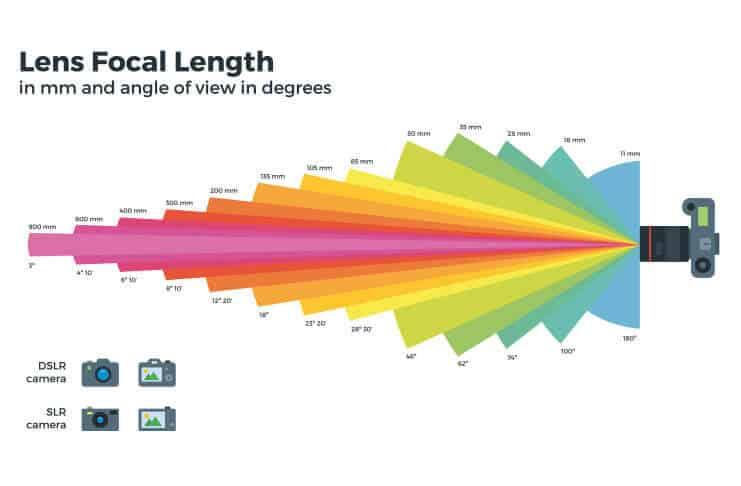 lens focal length illustration