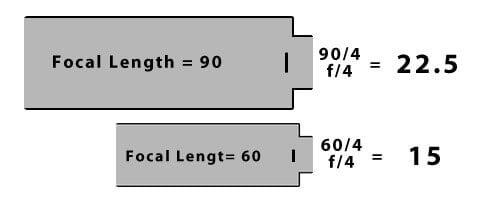 Aperture F Number illustration