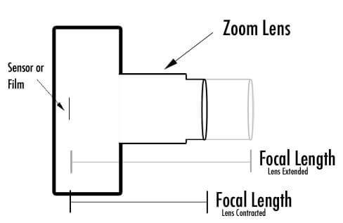 Focal Length diagram