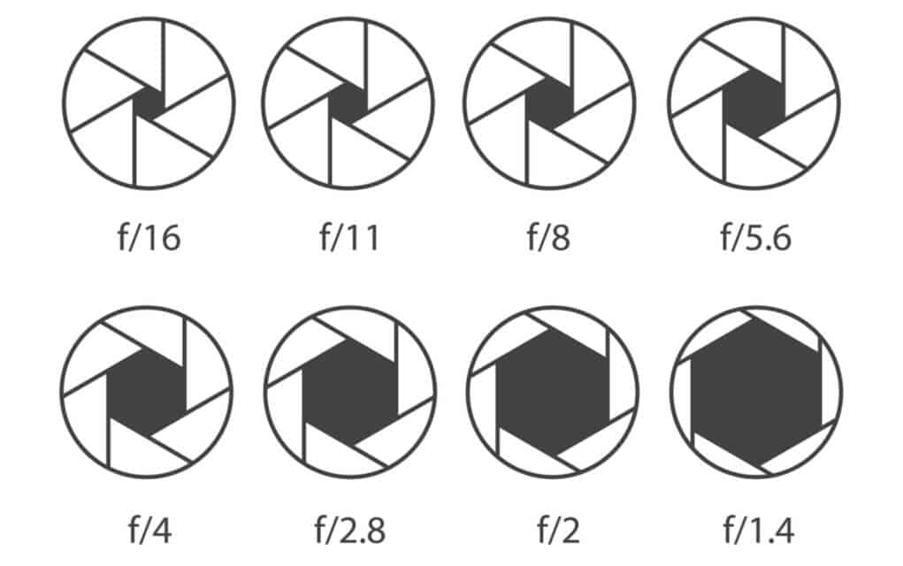 range of aperture and how it works