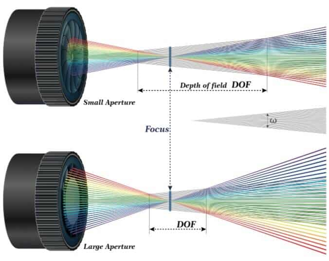 effects of aperture on depth of field in photography.